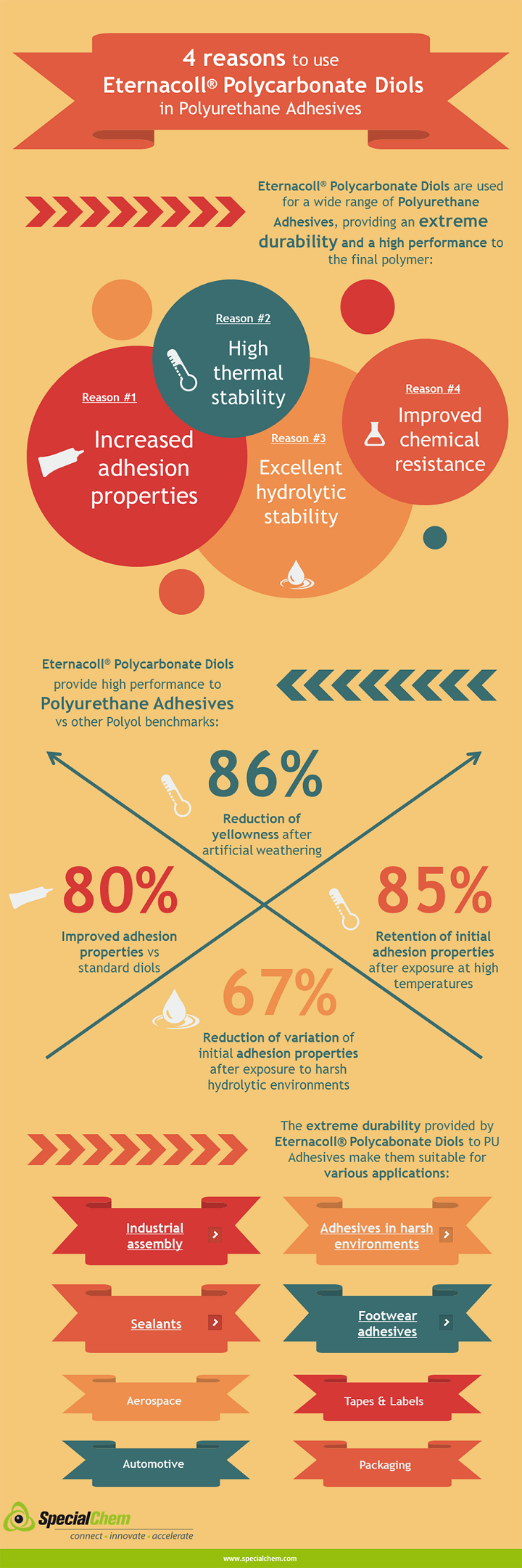 UBE Adhesives Infographic