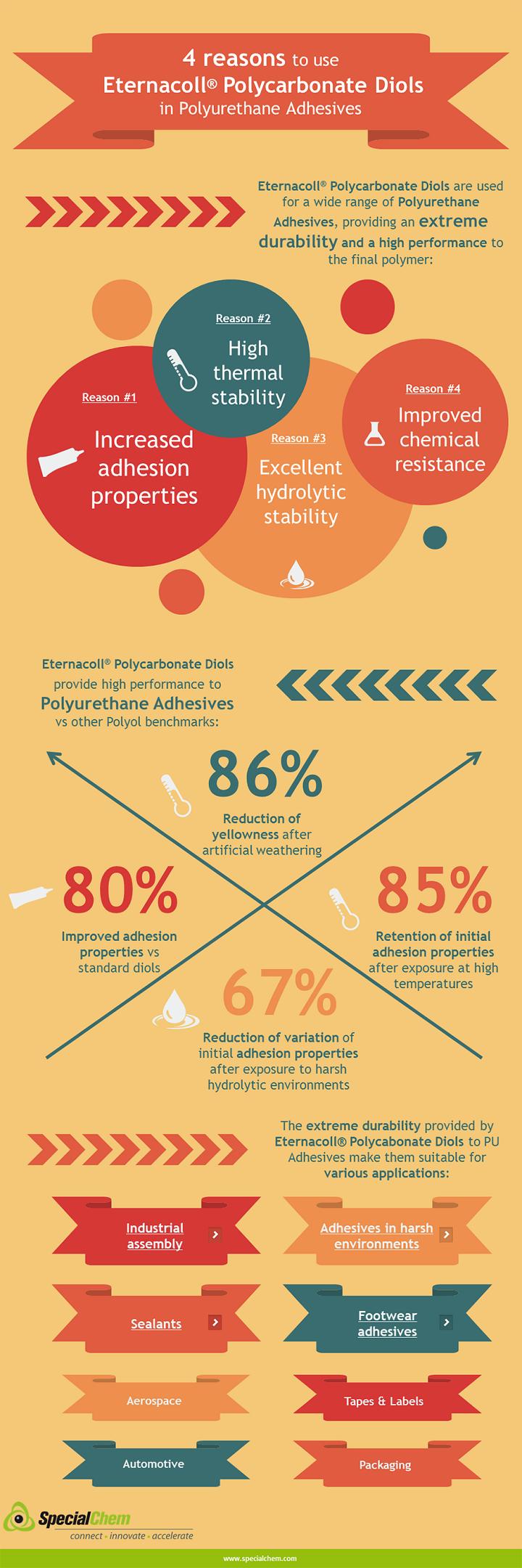 UBE Adhesives Infographic