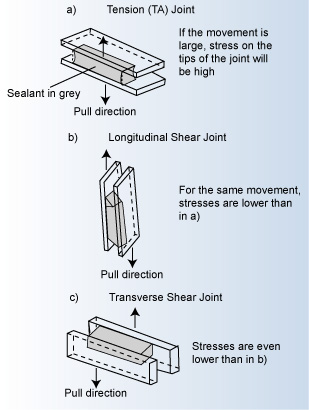 Various Types of Movements of the Joints and Sealants
