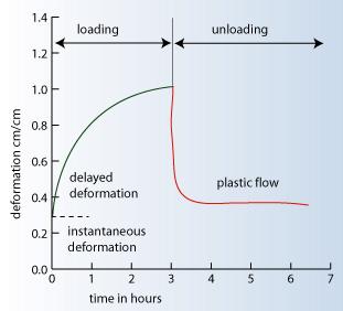 Typical plastic flow curve