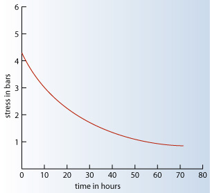 Stress relaxation typical curve for a sealant