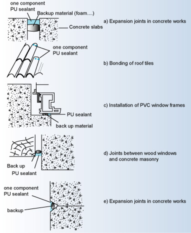 Some Uses of Polyurethane Sealants in Construction