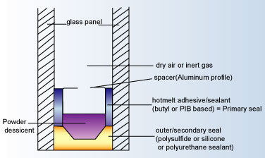 Insulated Double Glass Panel