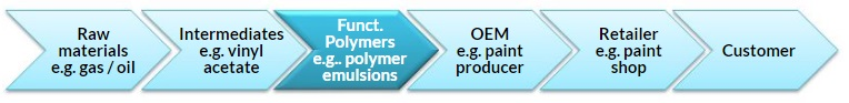 Figure 1. Polymer Emulsions Value Chain. ©Specialchem.com