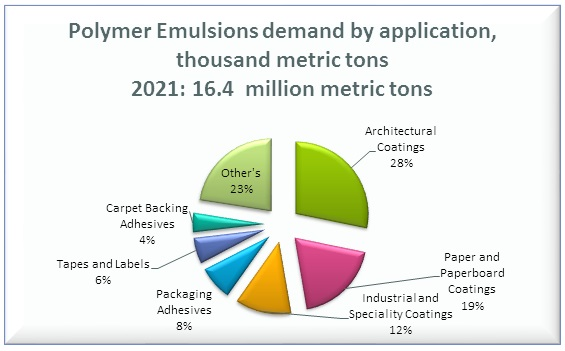Polymer Emulsions Demand by Application