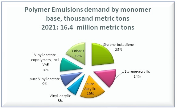 Polymer Emulsion Demand by Monomer Base