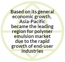 Leading Regions of Polymer Industry