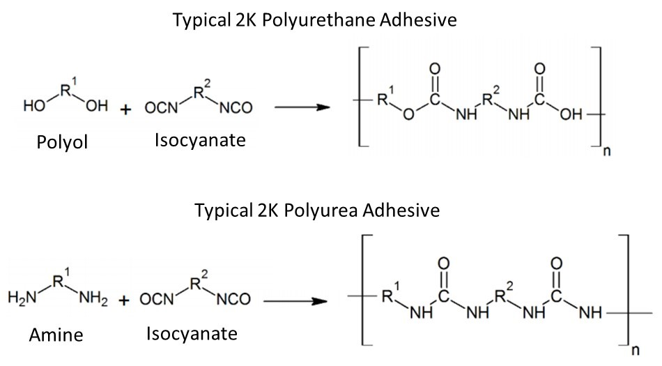 Chemistry of Polyurea and Polyurethane