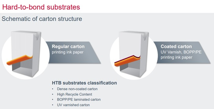 Hard-to-Bond Substrates – Carton Structures