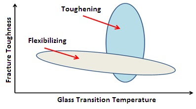 Tougheners and flexibilizers in epoxy resin