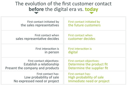 Evolution in First Customer Contact with Digitalization