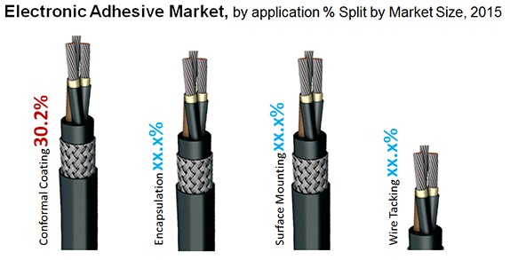 Electronics Adhesives Market by Application