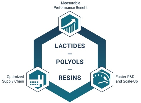 Lactide-based Solutions