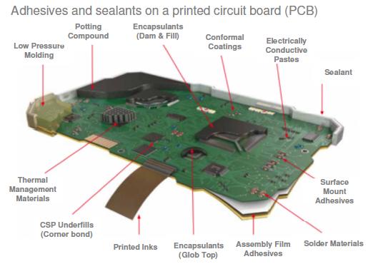 Adhesives and sealants on a PCB. ©Croda