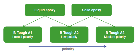Polarity of the expoxy system. ©Croda