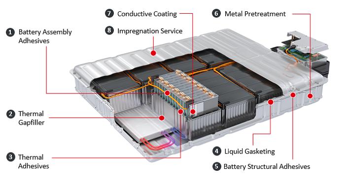 汉高推出车载电池用封装胶