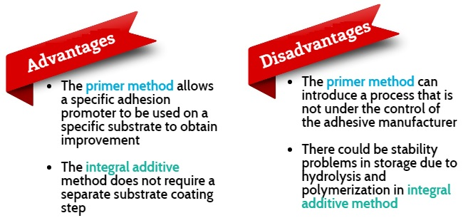 Adhesion Promoters: Adhesion Basics & Material Selection Tips for
