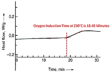 An oxygen induction time measurement using differential scanning calorimetry