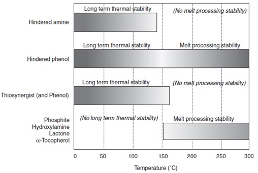 Effective temperature ranges for antioxidants